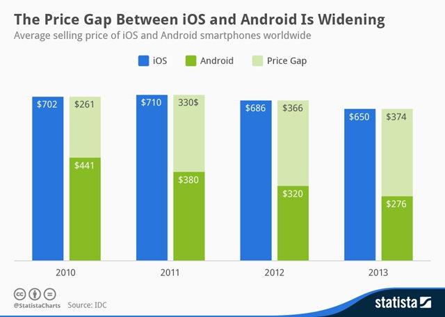 Diferença de preço entre Androids e iPhones está aumentando